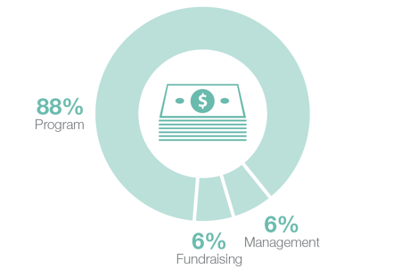 AR2018_Finance-expenses-graph