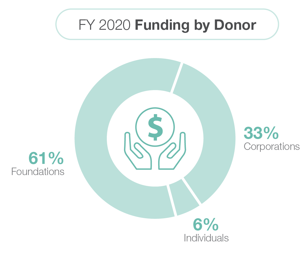 fy2020-funding-donor-graph