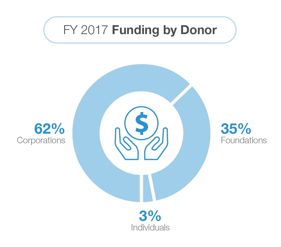 fy-2017-funding-by-donor-1.jpg